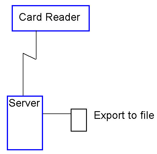 Data Flow Diagram besides S les besides Database Diagram In Excel together with Floor plan also Facebook Database Design. on data warehouse architecture diagram
